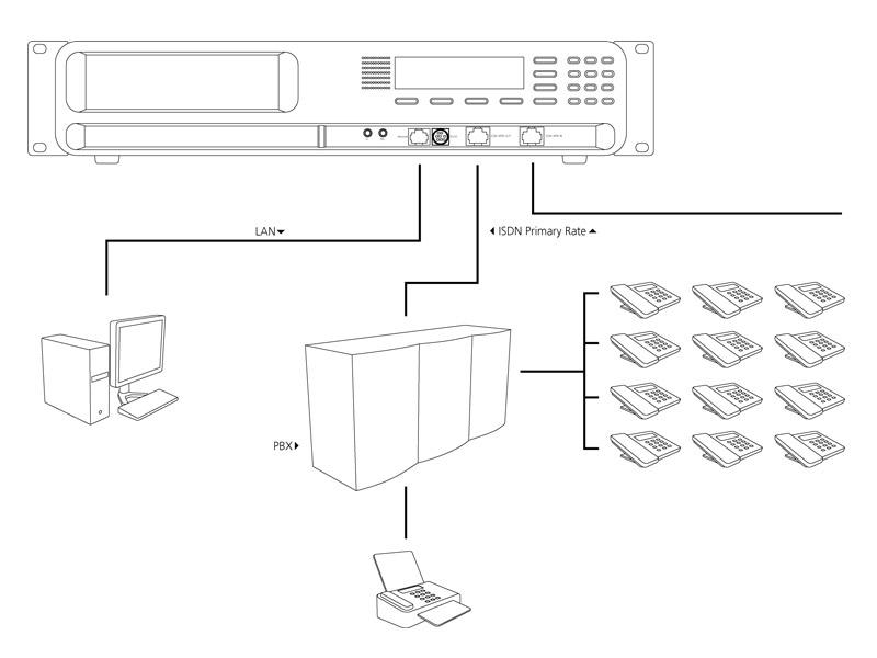 Faxserver PRI connection